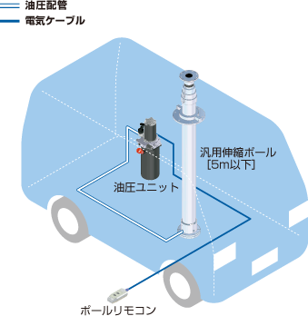 標準タイプ/伸縮ポール/ユアサ工機