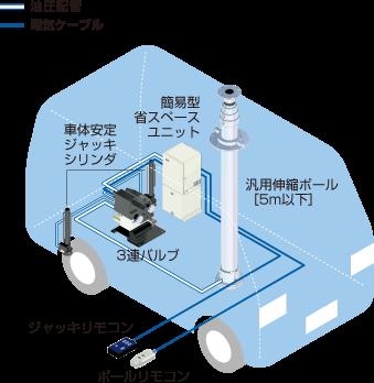 ジャッキ共用標準タイプ/伸縮ポール/ユアサ工機