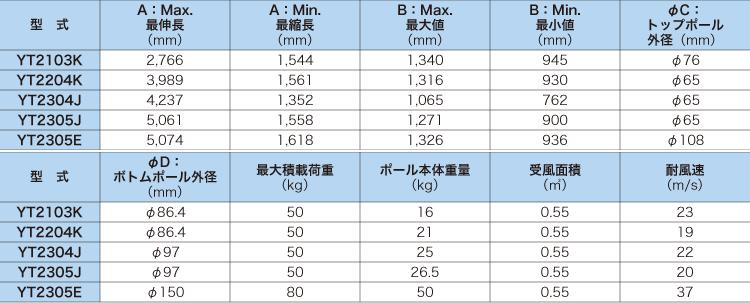 汎用伸縮ポールシステム[5m以下]仕様/ユアサ工機