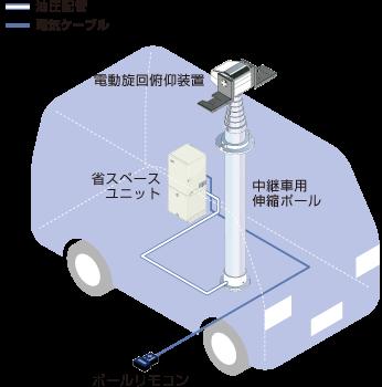 省スペースユニットタイプ/伸縮ポール/ユアサ工機