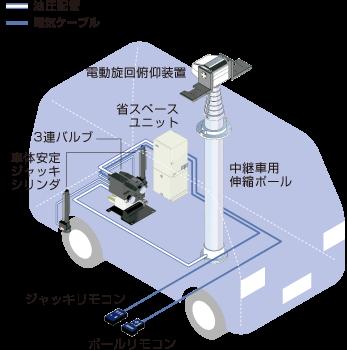 ジャッキ共用省スペースユニットタイプ/伸縮ポール/ユアサ工機
