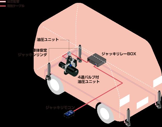 システム構成/伸縮ポール/ユアサ工機