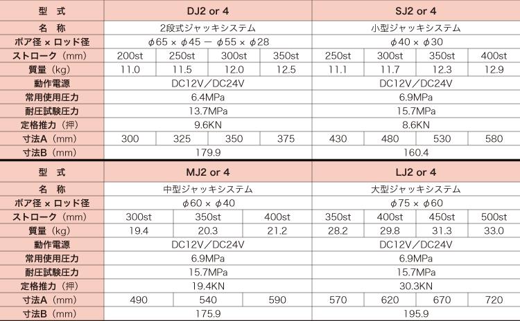 車体安定ジャッキシステム 仕様/伸縮ポール/ユアサ工機