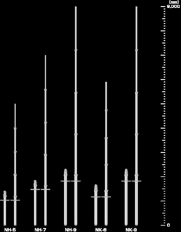NH/NKマストシリーズ[空圧]仕様/伸縮ポール/ユアサ工機