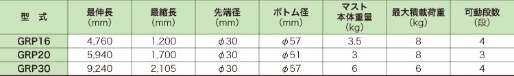 GRPマストシリーズ[手動]仕様/伸縮ポール/ユアサ工機